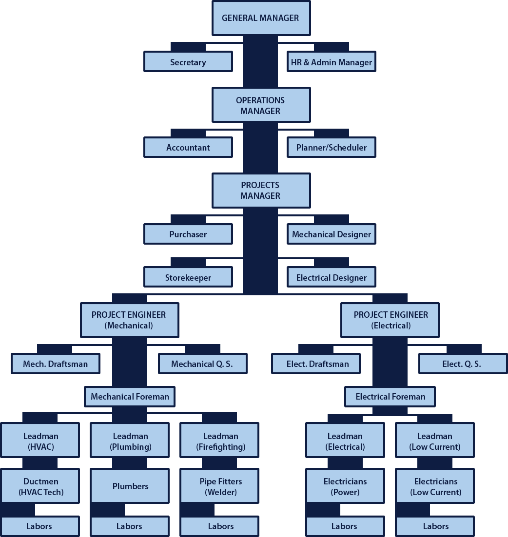 aladwan-organizational-chart